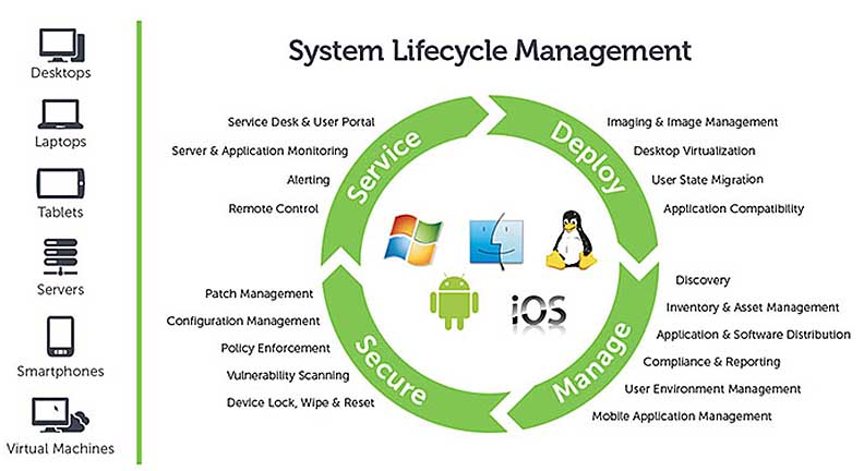 systems lifestyle managment